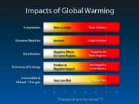 CO2 Concentration in the Atmosphere Exceeds Historical Threshold