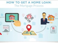 The Basic Steps in the Mortgage Loan Process