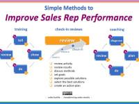 10 Best Customer Service Methods to Increase Sales