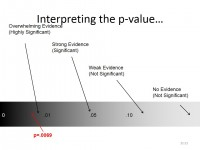 What is the P-Value and How it Influences Research