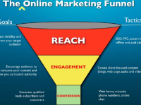 Marketing Funnel Overview: Reach, Engage, and Convert