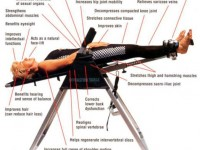 Inversion Therapy: How to Use the Inversion Table?