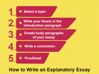 What You Need to Know before Studying Explanatory Essays