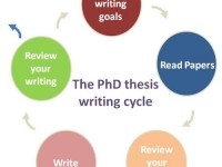Ph.D. Thesis Writing Tips from Experts