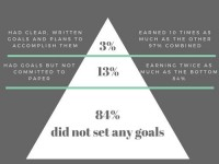 The Harvard MBA Study on Goal Setting