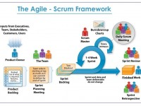 IS SCRUM FRAMEWORK UNFIT FOR SMALL ORGANIZATION WITH SIZE 50-100?