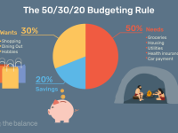 The 50/20/30 Budget Rule