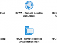 Remote Desktop Services in Windows Server 2012