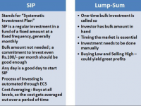 Lumpsum vs Monthly SIP: What You Need to Know