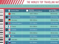 Who Travels Most and How: Exploring Different Nations