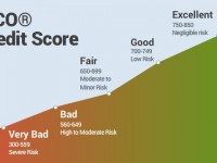 Smart Ways To Finance Your Business At Any Credit Score