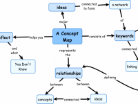 How Concept Maps Can Be Used To Make Your Business Work Better