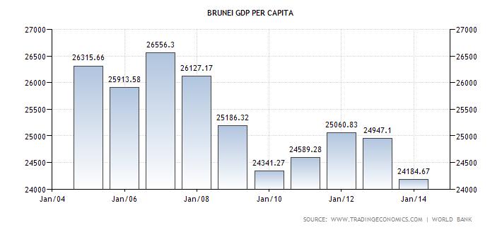 brunei-gdp-per-capita