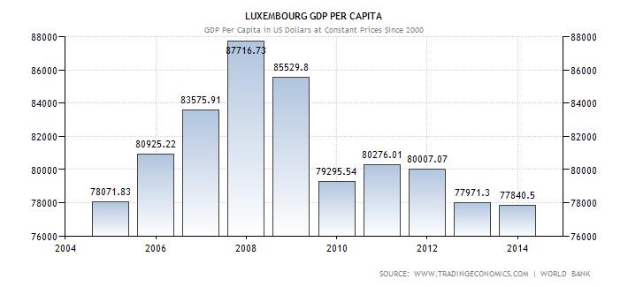luxembourg-gdp-per-capita