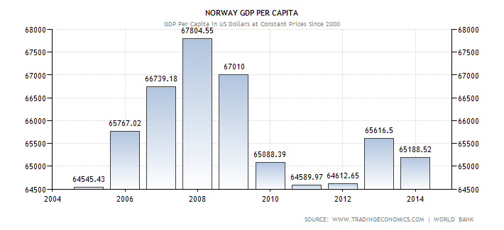 norway-gdp-per-capita