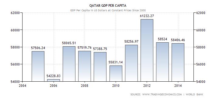 qatar-gdp-per-capita
