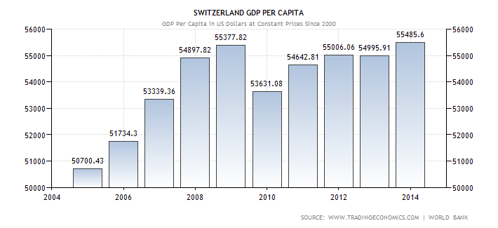 switzerland-gdp-per-capita