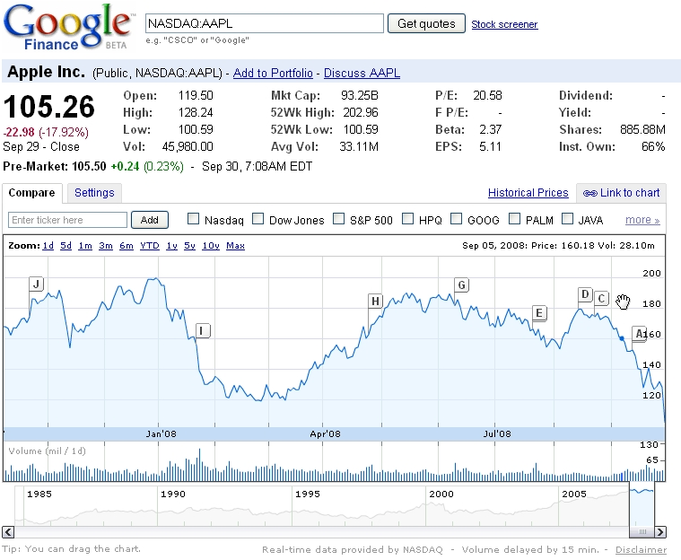 Google Finance – The Good and the Bad