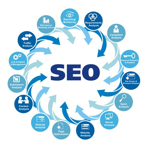 The Seven Search Engine Optimisation Secrets Only a Handful of People Know