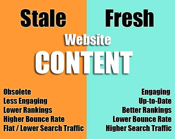 Why Fresh Content is so Critical for Your Website and how it Increases your SEO