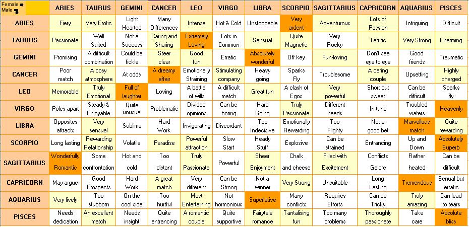 Horoscope match making astrology
