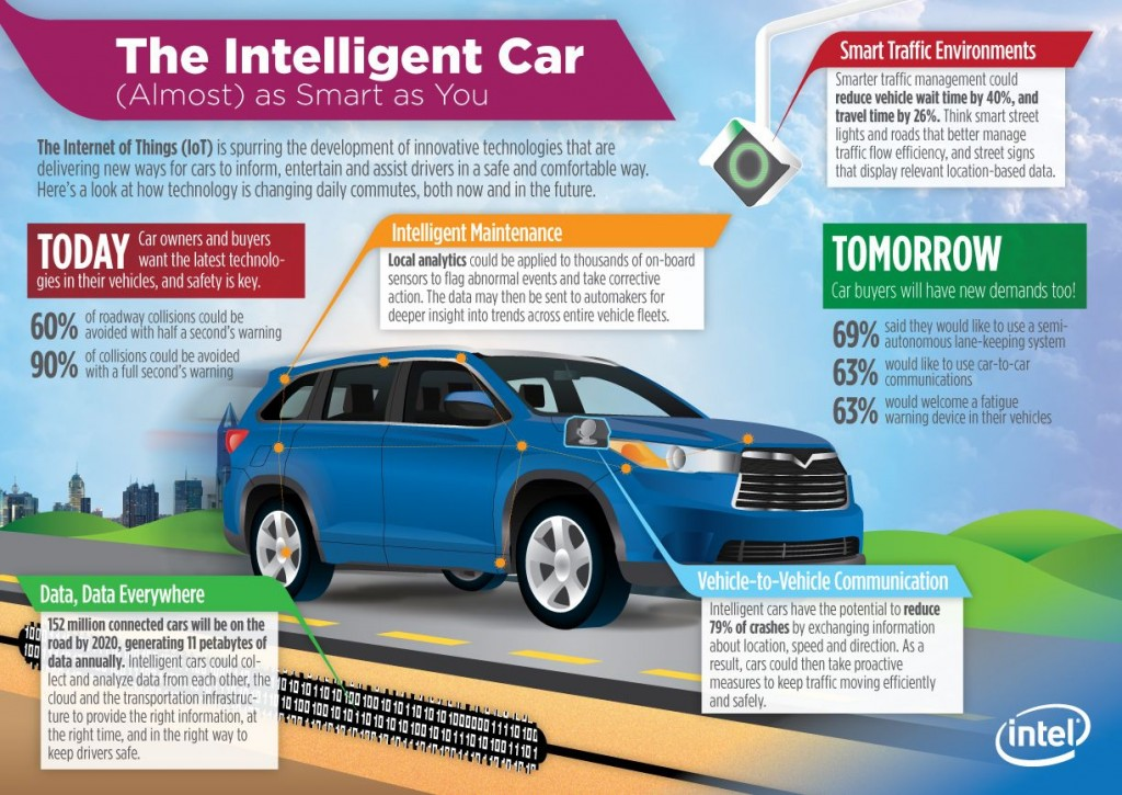 The Internet of Things: How the Automotive Industry Could Benefit from Cutting-edge Technology