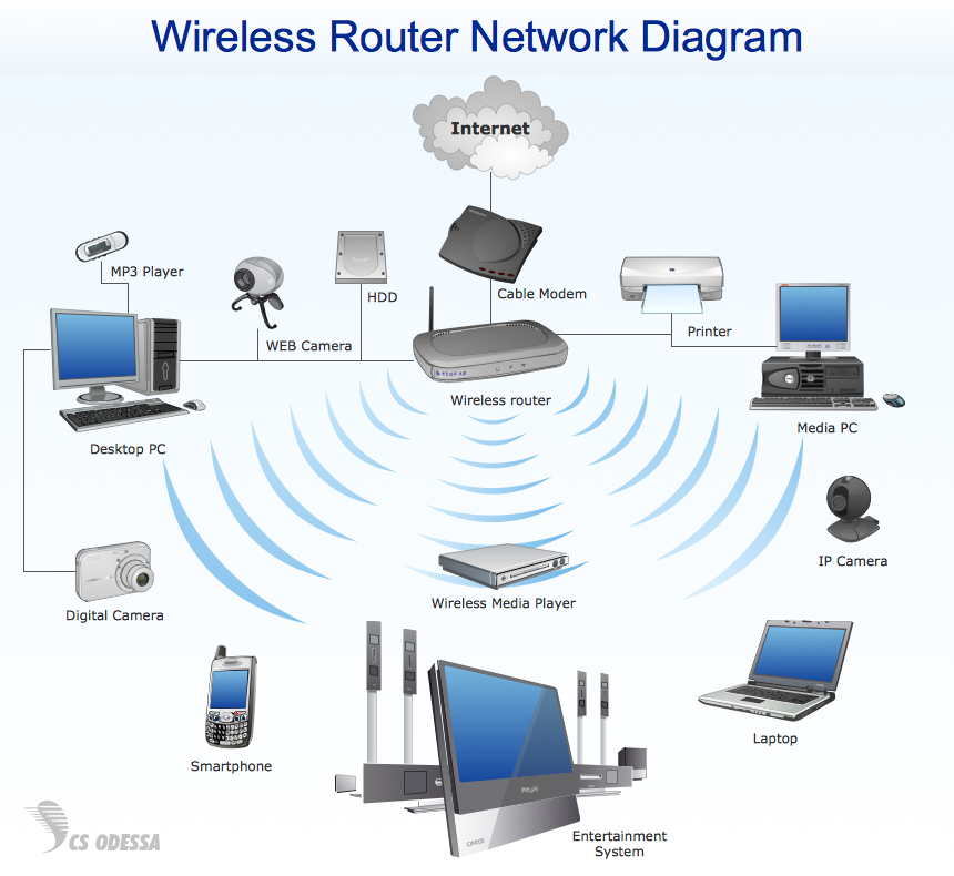Important Considerations For Setting Up A Wireless Network For Your Business