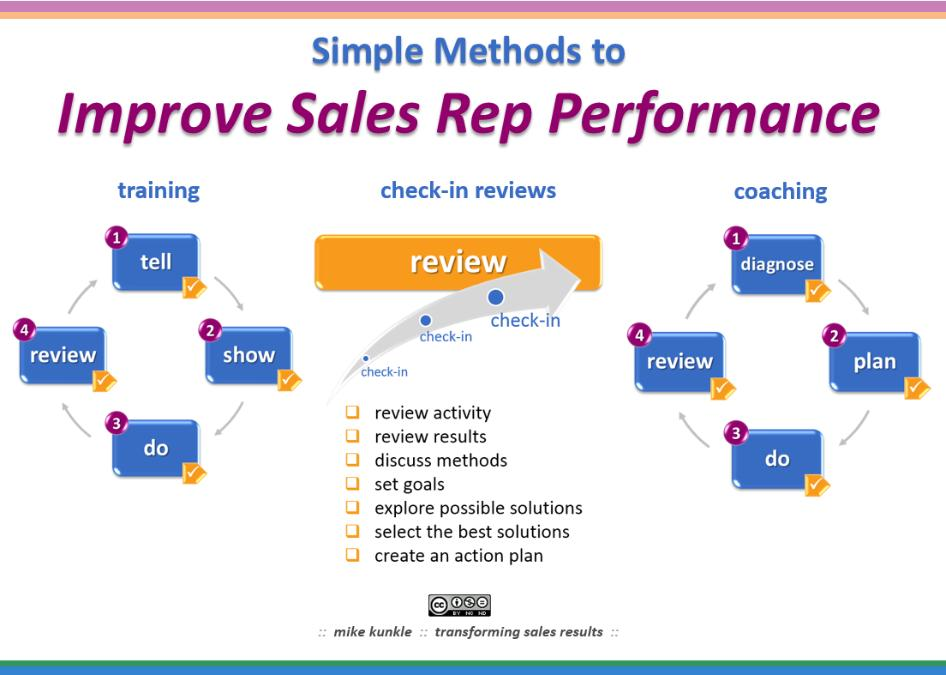 business plan to increase sales template - 10 best customer service methods to increase sales