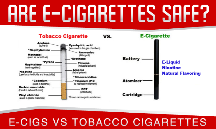 an analysis of health hazards caused by the use of e cigarettes But in their analysis of the marketing, health and behavioral effects of the products despite many unanswered questions about e-cigarette safety, the impact on public health most adults and youths who use e-cigarettes are engaging in dual use.