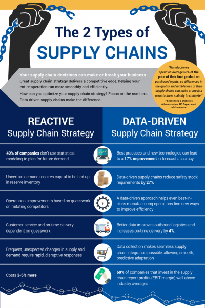 Why Data Matters at Every Step of the Supply Chain