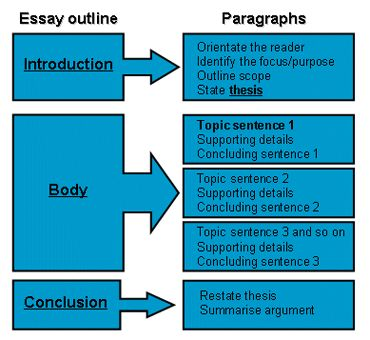 Persuasive Essay Ideas Frefrfe Essay About Same Sex Marriage also Family Relationships Essay Practical Tips On How To Write A Great High School Essay Poetry Essay Example